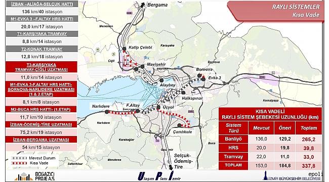 2030' a kadar İzmir'in yol haritası açıklandı