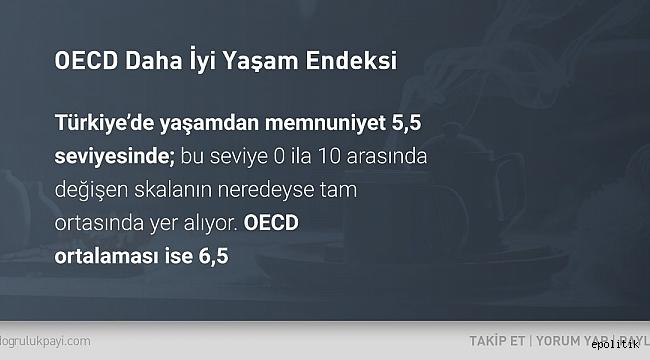 İyi Yaşam Endeksi'ne göre, Türkiye'de yaşamdan memnuniyet ortalaması OECD altında