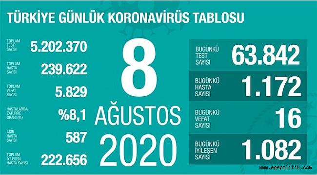 Türkiye'de koronavirüsten hayatını kaybedenlerin sayısı: 5829...