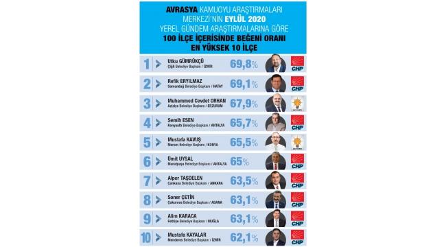 Başkan Mustafa Kayalar En Başarılılar Listesinde