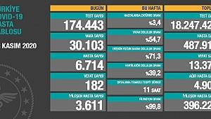 Son rakamlar açıklandı. Koca İstanbul'u uyardı