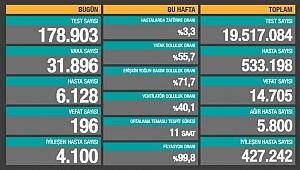 Bakanlığın açıkladığı rakamlara göre hayatını kaybedenlerin sayısı 196