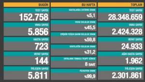 Bakanlık açıklaması: 144 ölüm, 5 bin 856 yeni vaka