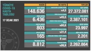 Bakanlık açıklaması: 165 ölüm, 6 bin 436 yeni vaka