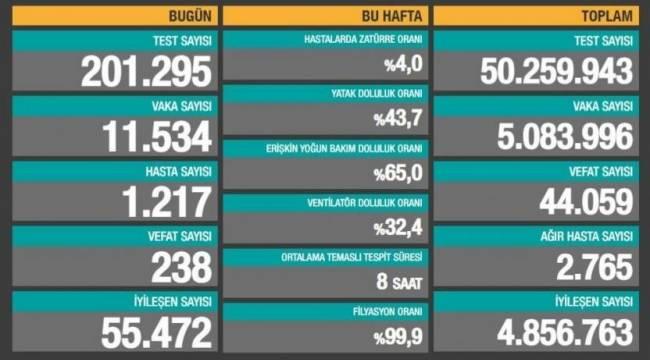 Bakanlık açıklaması: 238 ölüm, 11 bin 534 yeni vaka