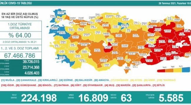 Bakanlık açıklaması: 63 ölüm, 16 bin 809 yeni vaka
