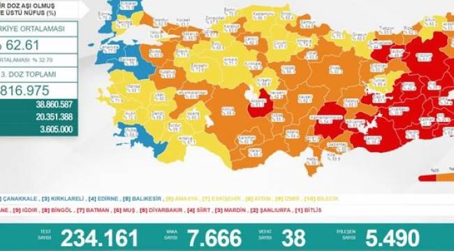 Bakanlık açıklaması: 7 bin 666 yeni vaka, 38 ölüm