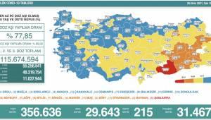 Bakanlık açıklaması: 215 ölüm, 29 bin 943 yeni vaka
