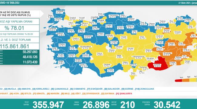 Bakanlık açıklaması: 26 bin 896 vaka, 210 ölüm